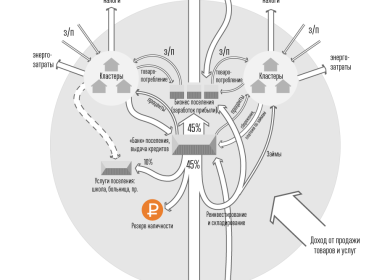 Схема потока капитала в поселении