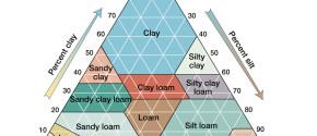 Классификация структуры почв USDA
